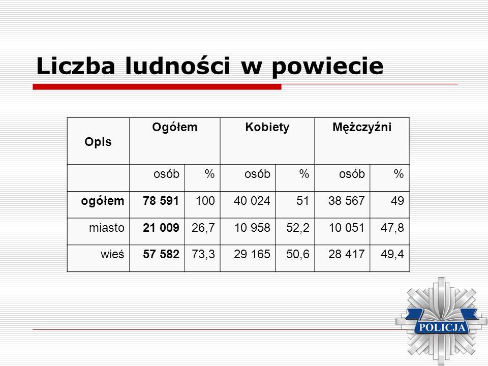 Liczba ludności w powiecie Opis OgółemKobietyMężczyźni osób % % % ogółem78 59110040 0245138 56749 miasto21 00926,710 95852,210 05147,8 wieś57 58273,32