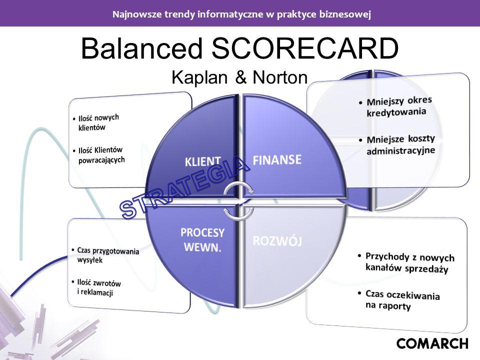 Najnowsze trendy informatyczne w praktyce biznesowej Balanced SCORECARD Kaplan & Norton