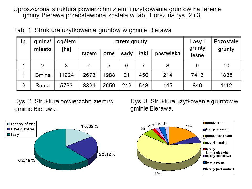 Uproszczona struktura powierzchni ziemi i użytkowania gruntów na terenie gminy Bierawa przedstawiona została w tab. 1 oraz na rys. 2 i 3. Tab. 1. Stru