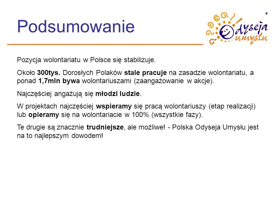 Podsumowanie Pozycja wolontariatu w Polsce się stabilizuje. Około 300tys. Dorosłych Polaków stale pracuje na zasadzie wolontariatu, a ponad 1,7mln byw