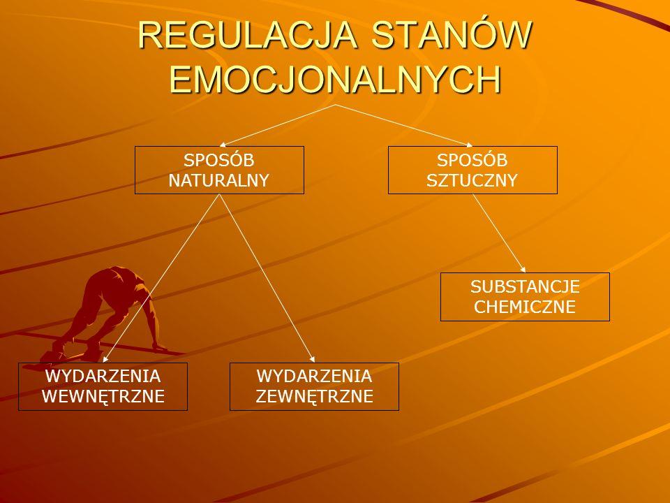 REGULACJA STANÓW EMOCJONALNYCH SPOSÓB NATURALNY SPOSÓB SZTUCZNY WYDARZENIA WEWNĘTRZNE WYDARZENIA ZEWNĘTRZNE SUBSTANCJE CHEMICZNE