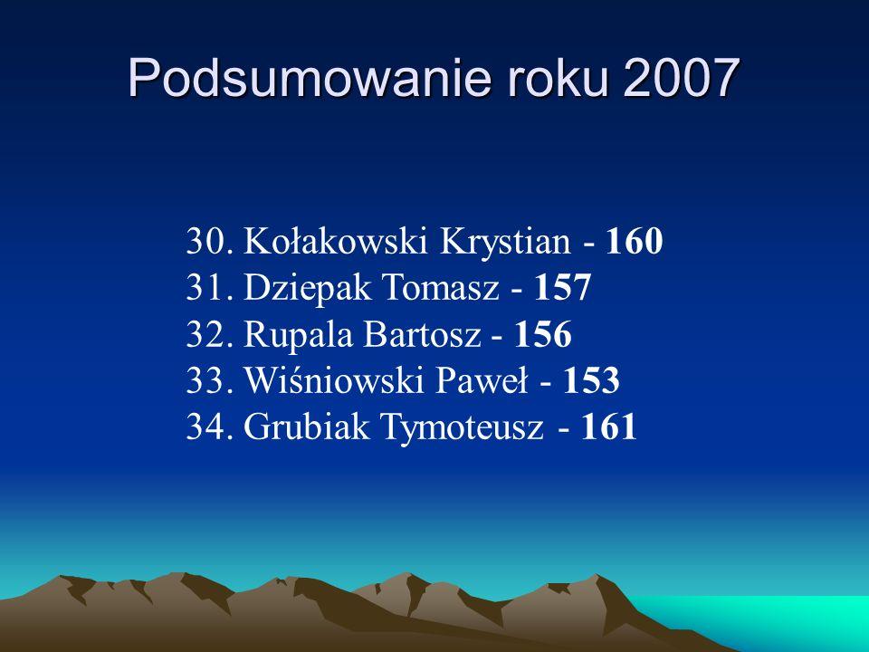 Podsumowanie roku 2007 30. Kołakowski Krystian - 160 31. Dziepak Tomasz - 157 32. Rupala Bartosz - 156 33. Wiśniowski Paweł - 153 34. Grubiak Tymoteus