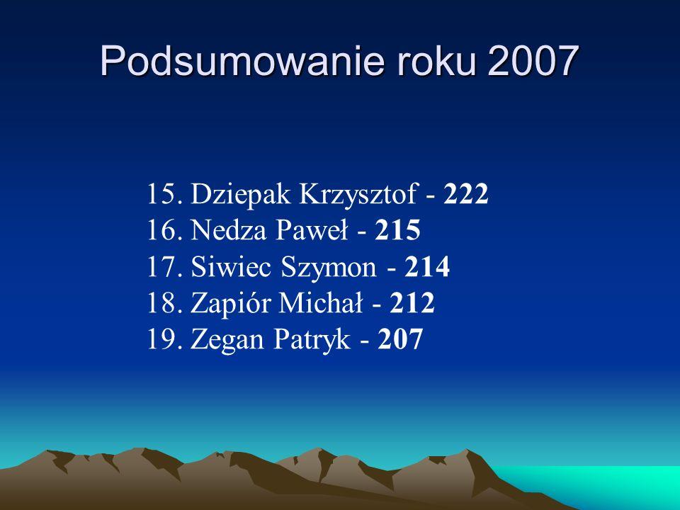 Podsumowanie roku 2007 15. Dziepak Krzysztof - 222 16. Nedza Paweł - 215 17. Siwiec Szymon - 214 18. Zapiór Michał - 212 19. Zegan Patryk - 207