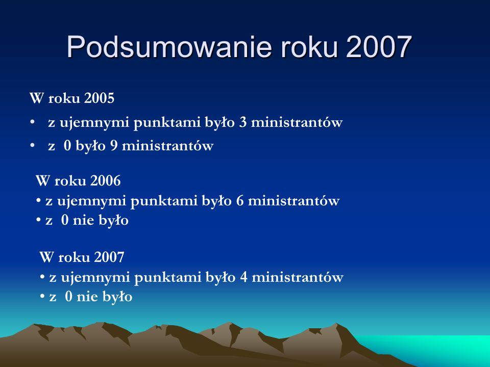 Podsumowanie roku 2007 W roku 2005 z ujemnymi punktami było 3 ministrantów z 0 było 9 ministrantów W roku 2006 z ujemnymi punktami było 6 ministrantów