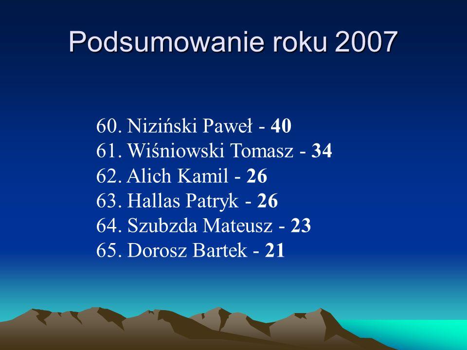 Podsumowanie roku 2007 60. Niziński Paweł - 40 61. Wiśniowski Tomasz - 34 62. Alich Kamil - 26 63. Hallas Patryk - 26 64. Szubzda Mateusz - 23 65. Dor