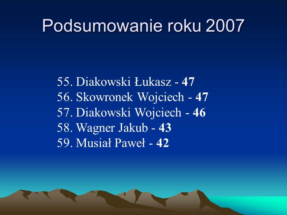 Podsumowanie roku 2007 55. Diakowski Łukasz - 47 56. Skowronek Wojciech - 47 57. Diakowski Wojciech - 46 58. Wagner Jakub - 43 59. Musiał Paweł - 42