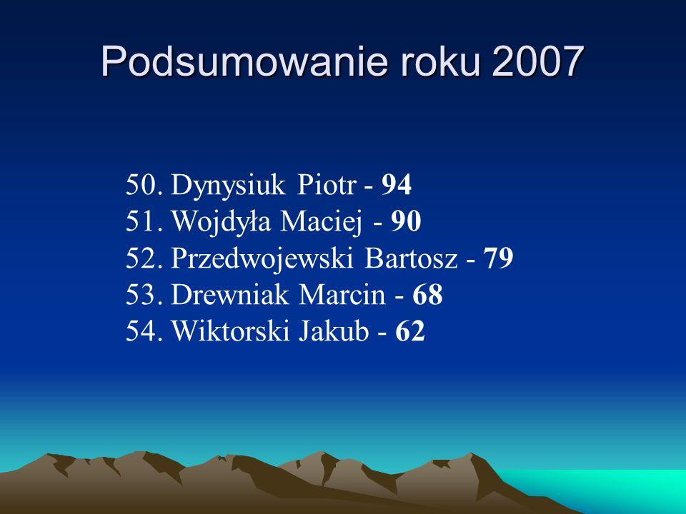 Podsumowanie roku 2007 50. Dynysiuk Piotr - 94 51. Wojdyła Maciej - 90 52. Przedwojewski Bartosz - 79 53. Drewniak Marcin - 68 54. Wiktorski Jakub - 6
