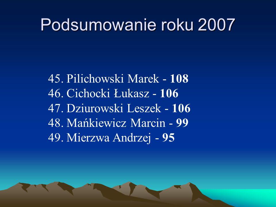 Podsumowanie roku 2007 45. Pilichowski Marek - 108 46. Cichocki Łukasz - 106 47. Dziurowski Leszek - 106 48. Mańkiewicz Marcin - 99 49. Mierzwa Andrze