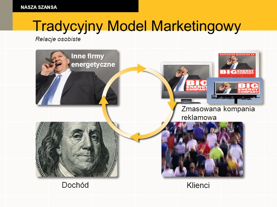 NASZA SZANSA Tradycyjny Model Marketingowy Relacje osobiste Zmasowana kompania reklamowa Dochód Klienci Inne firmy energetyczne Inne firmy energetyczne