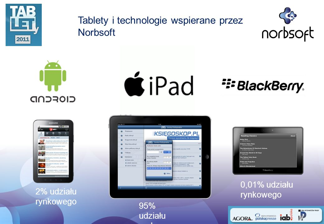 Tablety i technologie wspierane przez Norbsoft 95% udziału rynkowego 2% udziału rynkowego 0,01% udziału rynkowego