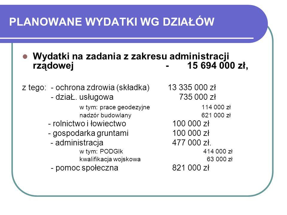 PLANOWANE WYDATKI WG DZIAŁÓW Wydatki na zadania z zakresu administracji rządowej - 15 694 000 zł, z tego: - ochrona zdrowia (składka) 13 335 000 zł -