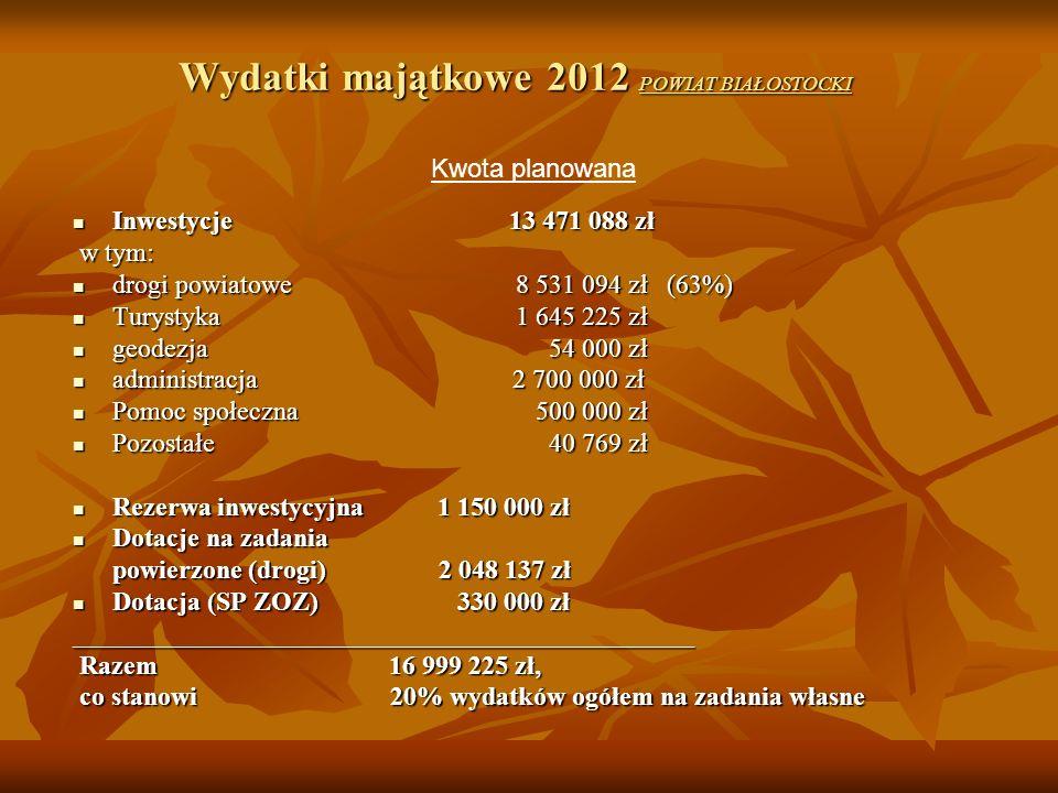 Wydatki majątkowe 2012 POWIAT BIAŁOSTOCKI Inwestycje 13 471 088 zł Inwestycje 13 471 088 zł w tym: w tym: drogi powiatowe 8 531 094 zł (63%) drogi pow