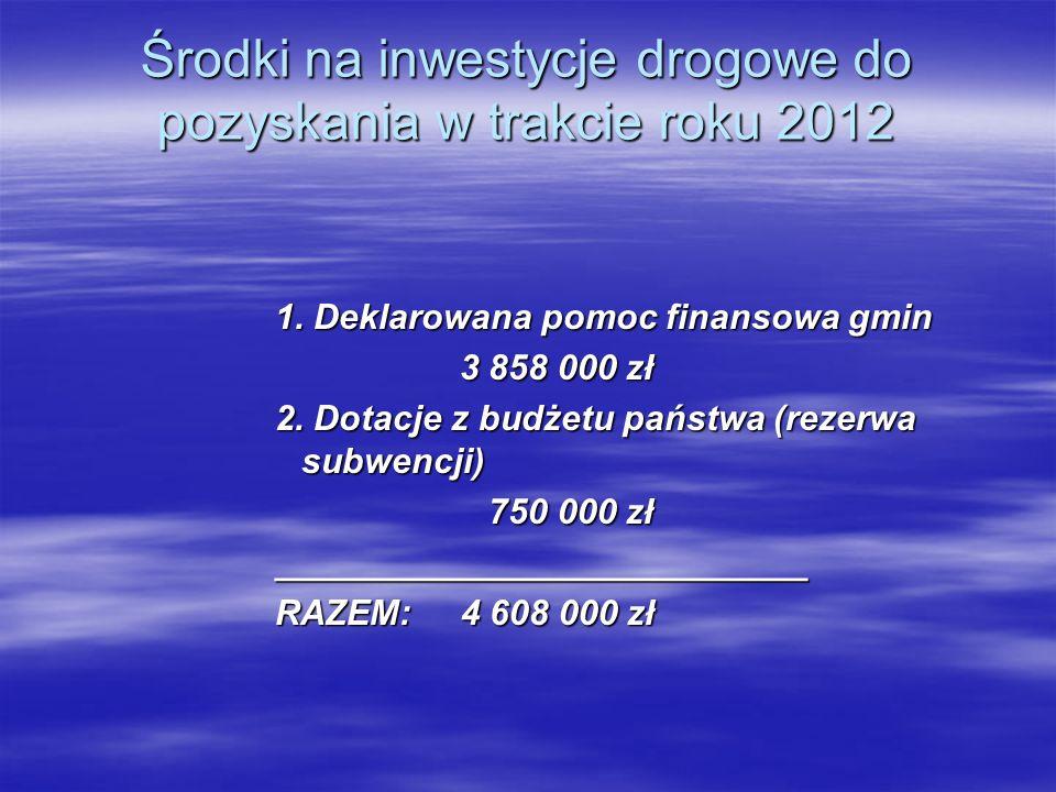 Środki na inwestycje drogowe do pozyskania w trakcie roku 2012 1. Deklarowana pomoc finansowa gmin 3 858 000 zł 3 858 000 zł 2. Dotacje z budżetu pańs
