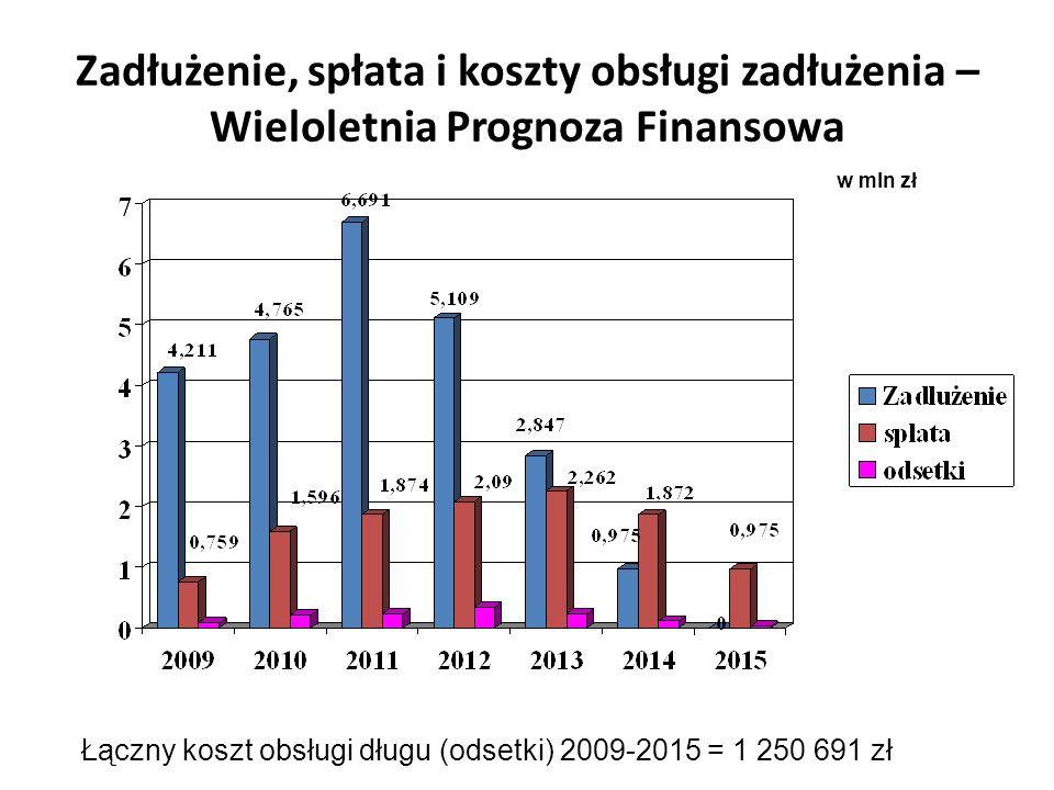 Zadłużenie, spłata i koszty obsługi zadłużenia – Wieloletnia Prognoza Finansowa w mln zł Łączny koszt obsługi długu (odsetki) 2009-2015 = 1 250 691 zł