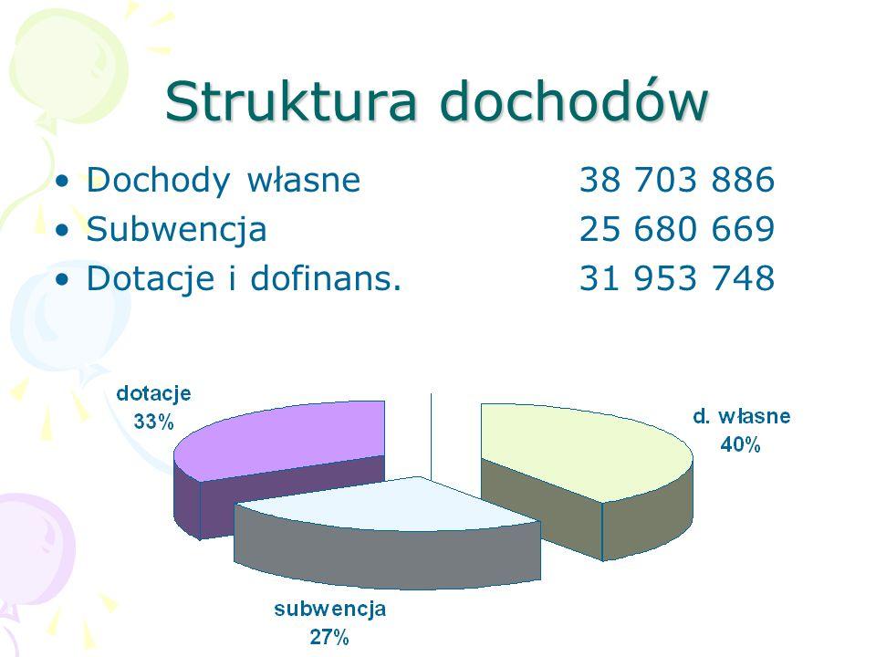 Struktura dochodów Dochody własne38 703 886 Subwencja25 680 669 Dotacje i dofinans.31 953 748