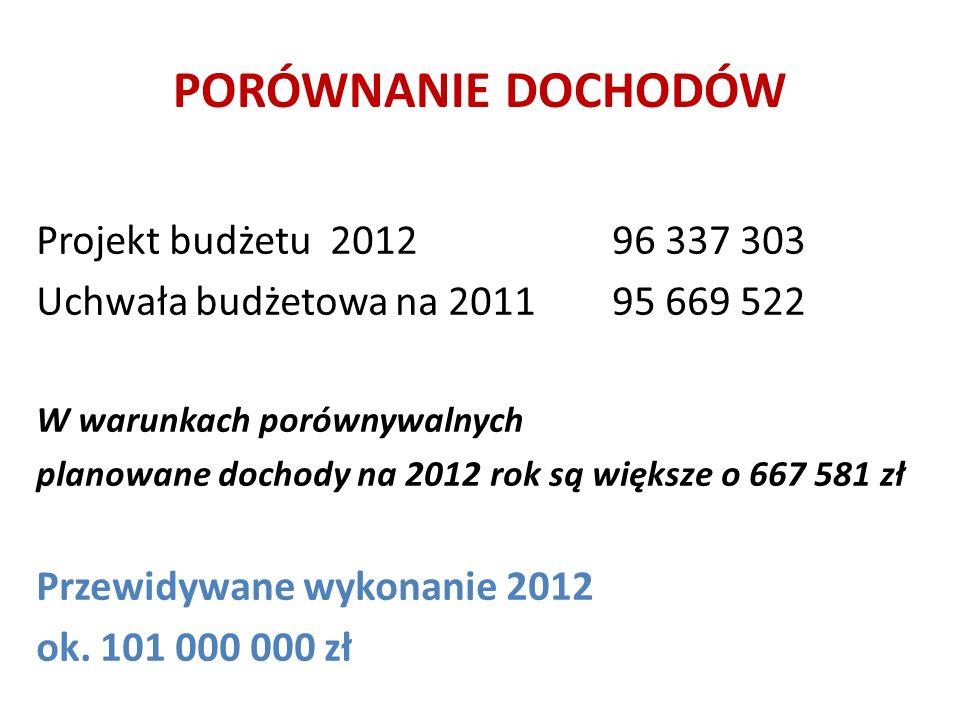PORÓWNANIE DOCHODÓW Projekt budżetu 201296 337 303 Uchwała budżetowa na 201195 669 522 W warunkach porównywalnych planowane dochody na 2012 rok są większe o 667 581 zł Przewidywane wykonanie 2012 ok.