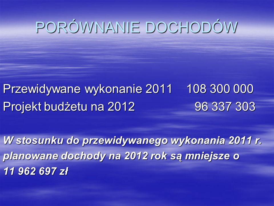 PORÓWNANIE DOCHODÓW Przewidywane wykonanie 2011 108 300 000 Projekt budżetu na 201296 337 303 W stosunku do przewidywanego wykonania 2011 r. planowane