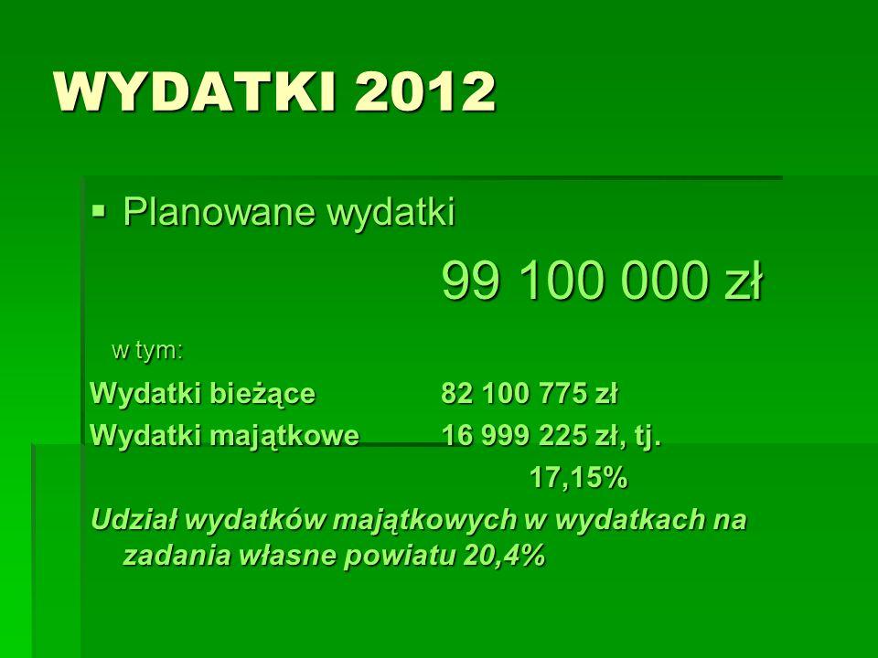 WYDATKI 2012 Planowane wydatki Planowane wydatki 99 100 000 zł w tym: w tym: Wydatki bieżące82 100 775 zł Wydatki majątkowe16 999 225 zł, tj.