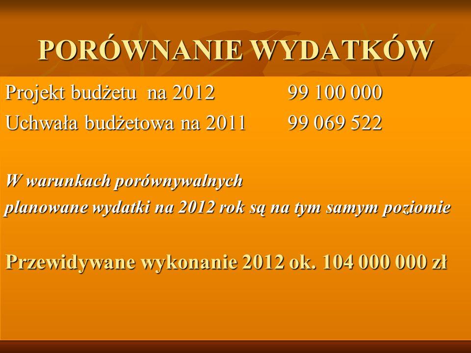 0 Projekt budżetu na 201299 100 000 Uchwała budżetowa na 201199 069 522 W warunkach porównywalnych planowane wydatki na 2012 rok są na tym samym poziomie Przewidywane wykonanie 2012 ok.