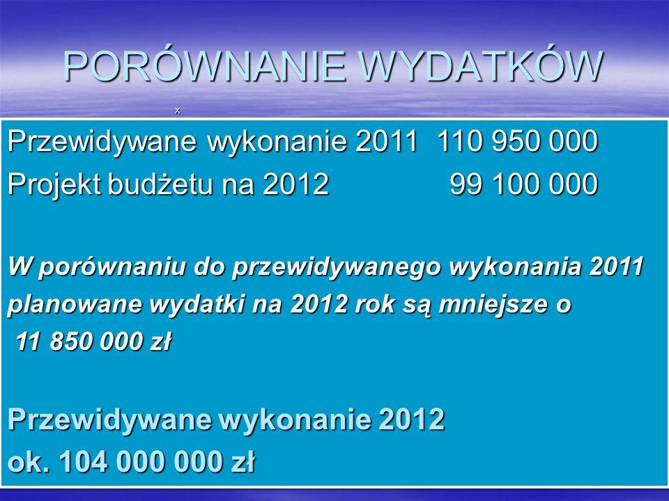 X Przewidywane wykonanie 2011 110 950 000 Projekt budżetu na 2012 99 100 000 W porównaniu do przewidywanego wykonania 2011 planowane wydatki na 2012 rok są mniejsze o 11 850 000 zł 11 850 000 zł Przewidywane wykonanie 2012 ok.