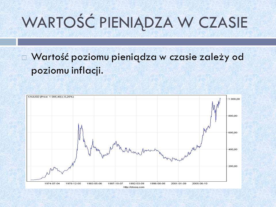 WARTOŚĆ PIENIĄDZA W CZASIE Wartość poziomu pieniądza w czasie zależy od poziomu inflacji.