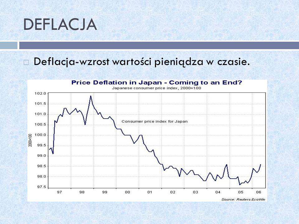 DEFLACJA Deflacja-wzrost wartości pieniądza w czasie.