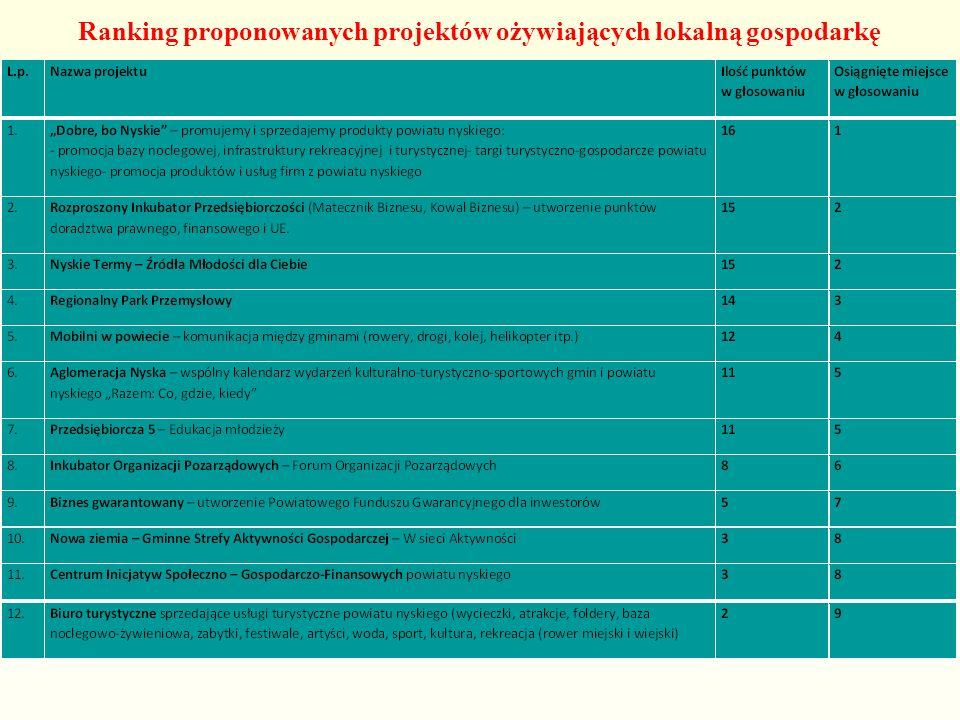 Ranking proponowanych projektów ożywiających lokalną gospodarkę