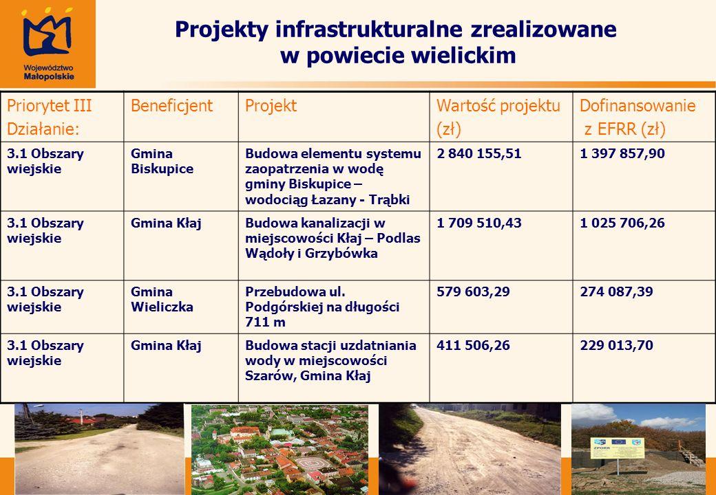 Zmiana terminu naboru wniosków o dofinansowanie projektów Zarząd Województwa Małopolskiego przesunął termin zakończenia naboru wniosków o dofinansowanie projektów w ramach Działania 4.1 Schemat C – Drogi powiatowe - Małopolskiego Regionalnego Programu Operacyjnego z 20 maja 2008 na 20 czerwca 2008 r.