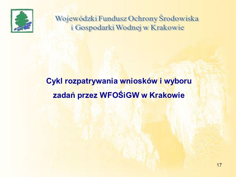 17 Cykl rozpatrywania wniosków i wyboru zadań przez WFOŚiGW w Krakowie