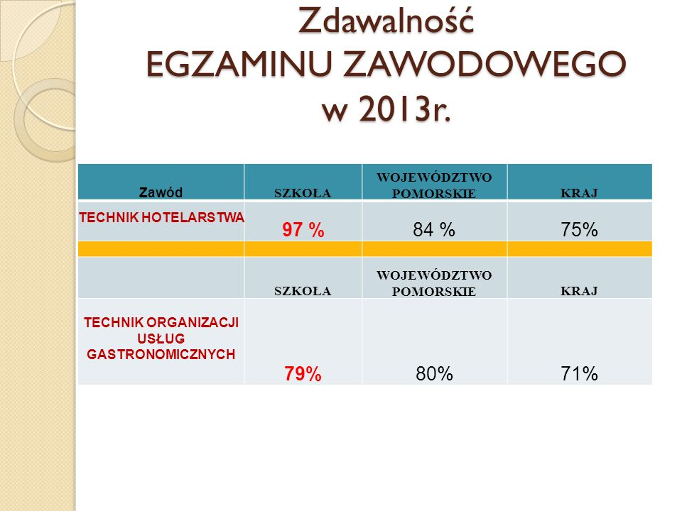 Zdawalność EGZAMINU ZAWODOWEGO w 2013r.