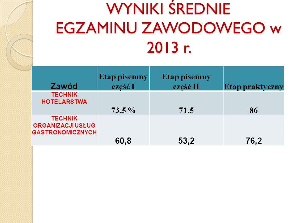WYNIKI ŚREDNIE EGZAMINU ZAWODOWEGO w 2013 r.
