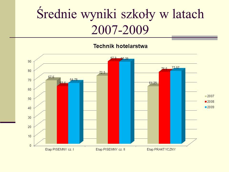 Średnie wyniki szkoły w latach 2007-2009