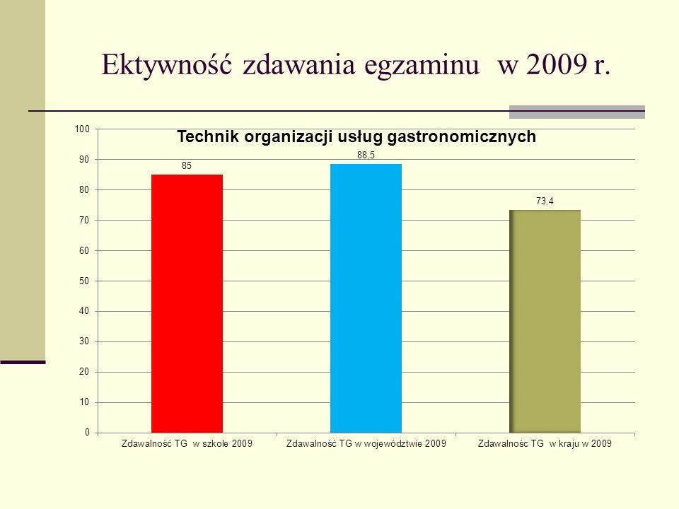 Ektywność zdawania egzaminu w 2009 r.