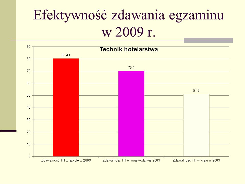 Efektywność zdawania egzaminu w 2009 r.