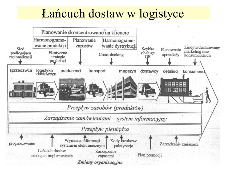11 Łańcuch dostaw w logistyce