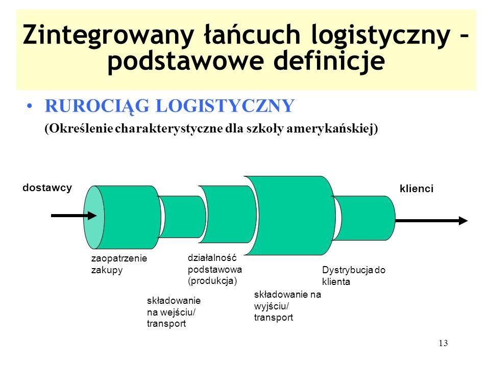 13 Zintegrowany łańcuch logistyczny – podstawowe definicje RUROCIĄG LOGISTYCZNY (Określenie charakterystyczne dla szkoły amerykańskiej) zaopatrzenie z