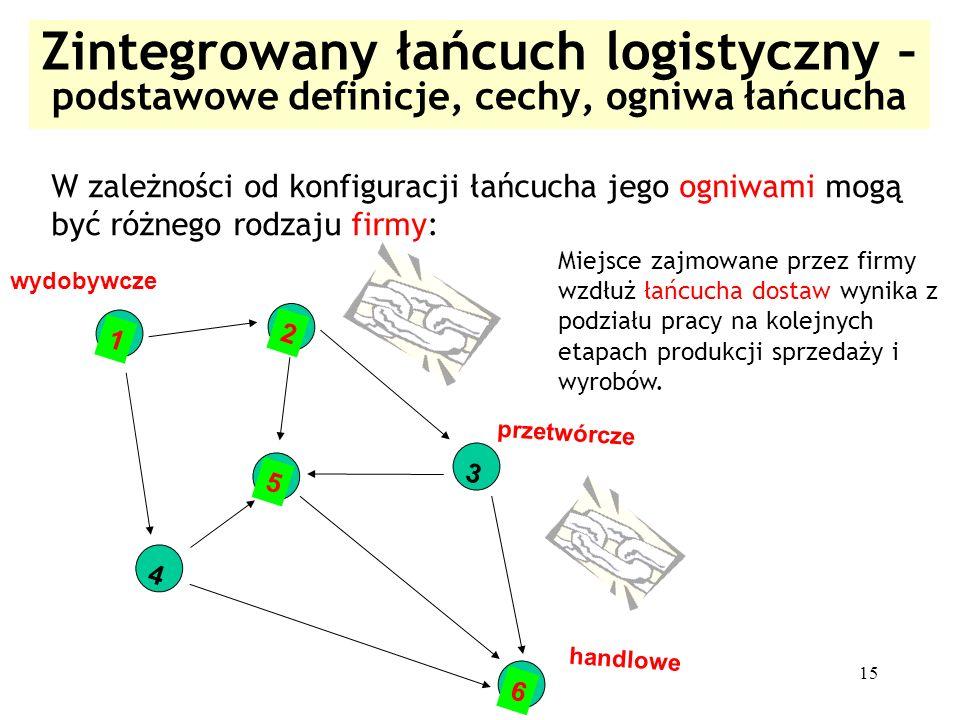 15 Zintegrowany łańcuch logistyczny – podstawowe definicje, cechy, ogniwa łańcucha 1 2 3 5 4 6 W zależności od konfiguracji łańcucha jego ogniwami mog