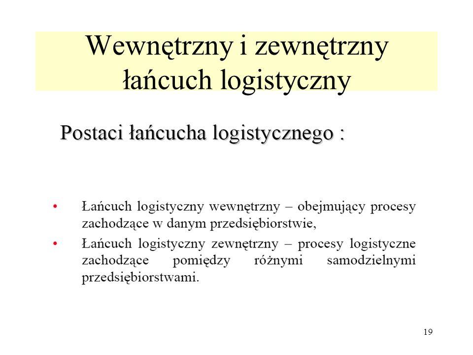 19 Wewnętrzny i zewnętrzny łańcuch logistyczny