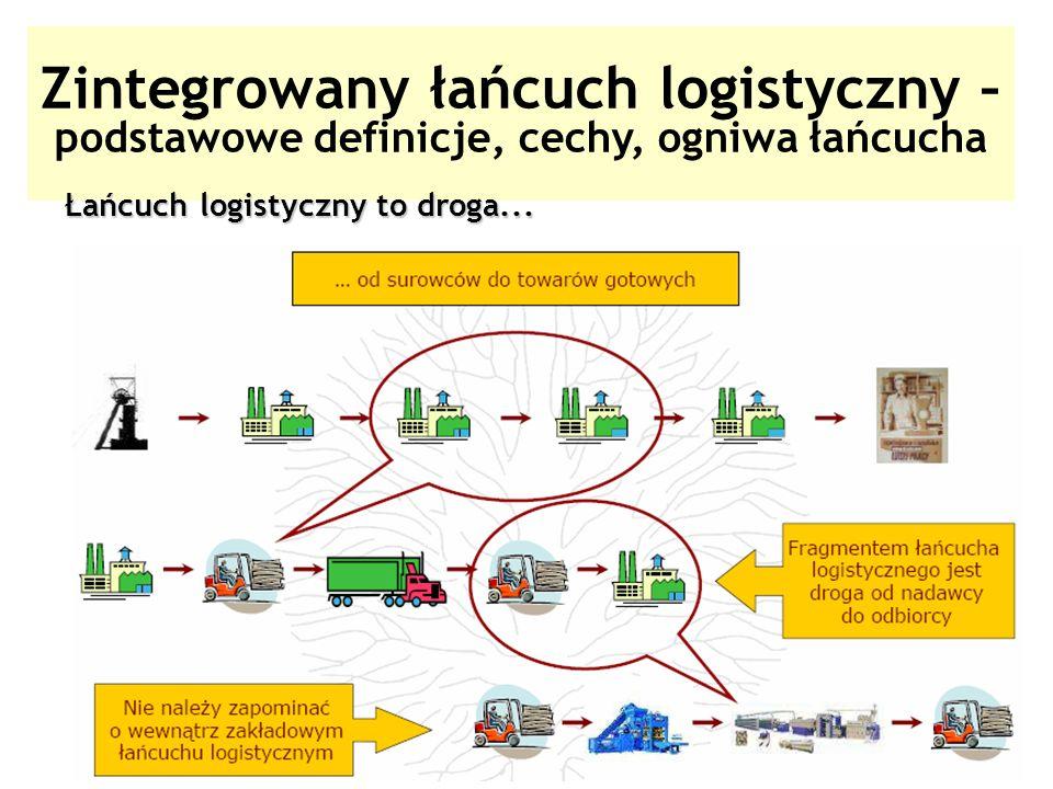 20 Zintegrowany łańcuch logistyczny – podstawowe definicje, cechy, ogniwa łańcucha Łańcuch logistyczny to droga...