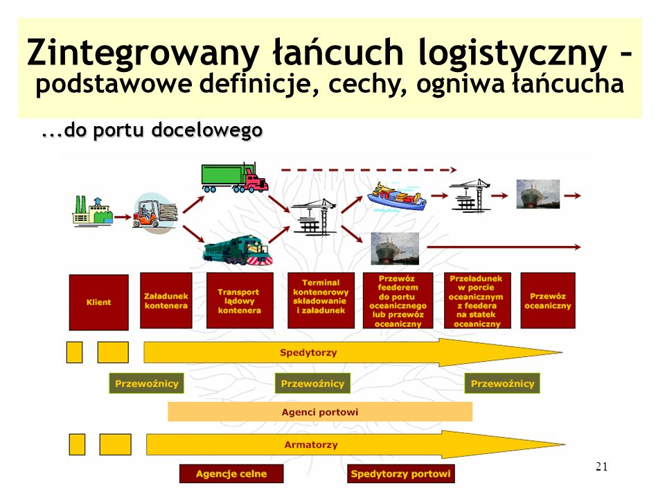 21 Zintegrowany łańcuch logistyczny – podstawowe definicje, cechy, ogniwa łańcucha...do portu docelowego