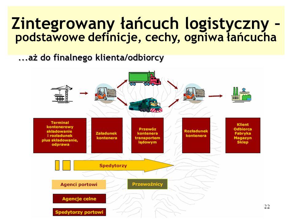 22 Zintegrowany łańcuch logistyczny – podstawowe definicje, cechy, ogniwa łańcucha...aż do finalnego klienta/odbiorcy