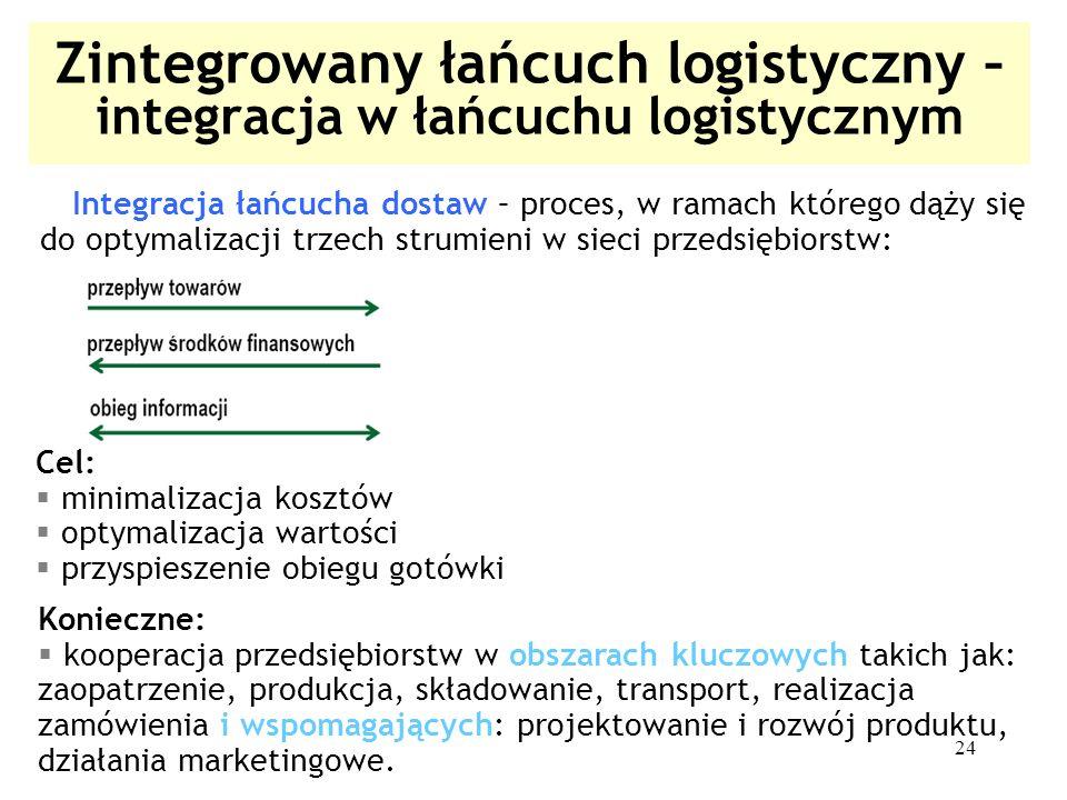 24 Zintegrowany łańcuch logistyczny – integracja w łańcuchu logistycznym Integracja łańcucha dostaw – proces, w ramach którego dąży się do optymalizac