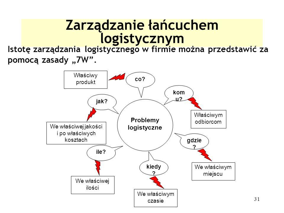 31 Zarządzanie łańcuchem logistycznym Istotę zarządzania logistycznego w firmie można przedstawić za pomocą zasady 7W. Problemy logistyczne kom u? gdz
