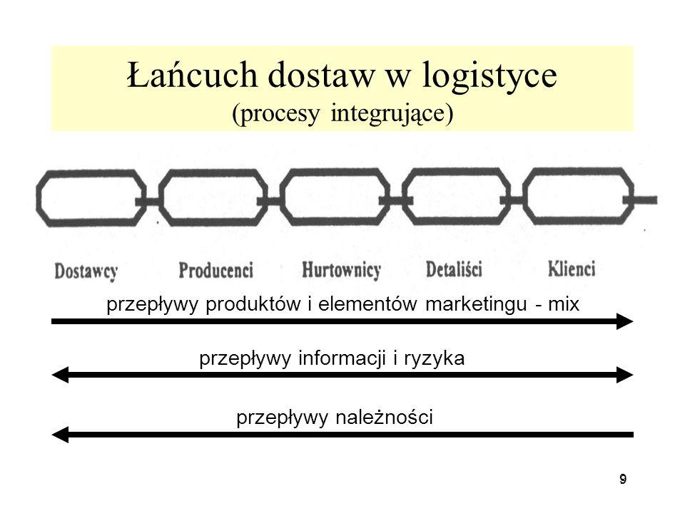 9 9 Łańcuch dostaw w logistyce (procesy integrujące) [slajdy Trzcińska] przepływy produktów i elementów marketingu - mix przepływy informacji i ryzyka
