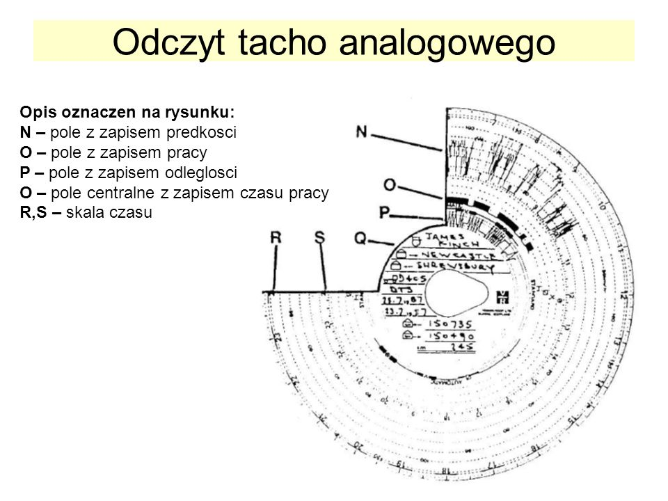 Odczyt tacho analogowego Opis oznaczen na rysunku: N – pole z zapisem predkosci O – pole z zapisem pracy P – pole z zapisem odleglosci O – pole centralne z zapisem czasu pracy R,S – skala czasu