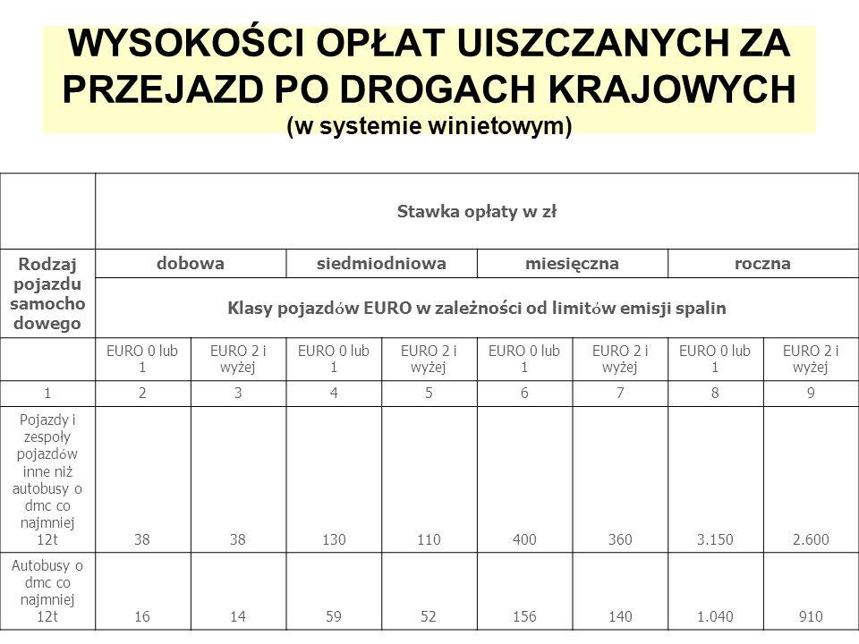 WYSOKOŚCI OPŁAT UISZCZANYCH ZA PRZEJAZD PO DROGACH KRAJOWYCH (w systemie winietowym) Stawka opłaty w zł Rodzaj pojazdu samocho dowego dobowasiedmiodniowamiesięcznaroczna Klasy pojazd ó w EURO w zależności od limit ó w emisji spalin EURO 0 lub 1 EURO 2 i wyżej EURO 0 lub 1 EURO 2 i wyżej EURO 0 lub 1 EURO 2 i wyżej EURO 0 lub 1 EURO 2 i wyżej 123456789 Pojazdy i zespoły pojazd ó w inne niż autobusy o dmc co najmniej 12t 38 1301104003603.1502.600 Autobusy o dmc co najmniej 12t 161459521561401.040910