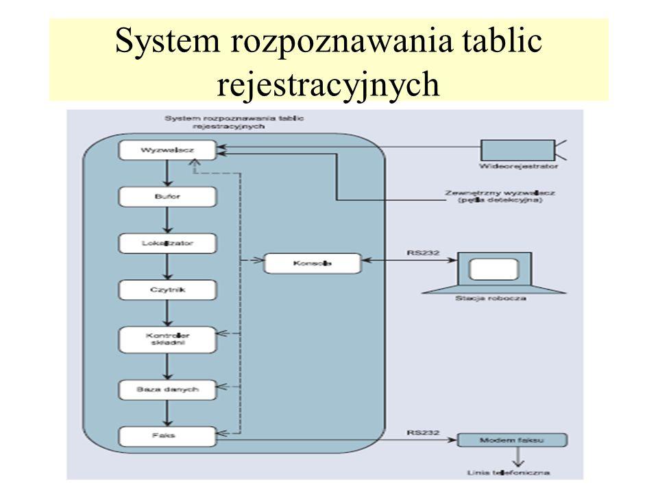 System rozpoznawania tablic rejestracyjnych