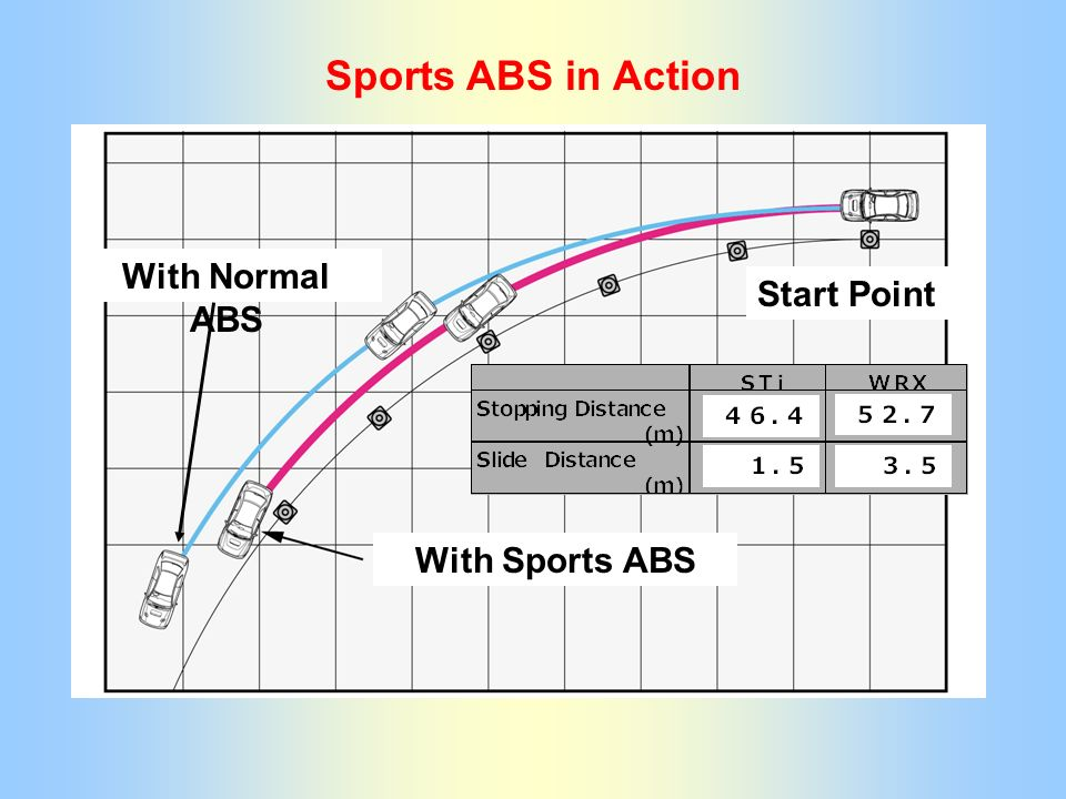 With Sports ABS Start Point With Normal ABS Sports ABS in Action