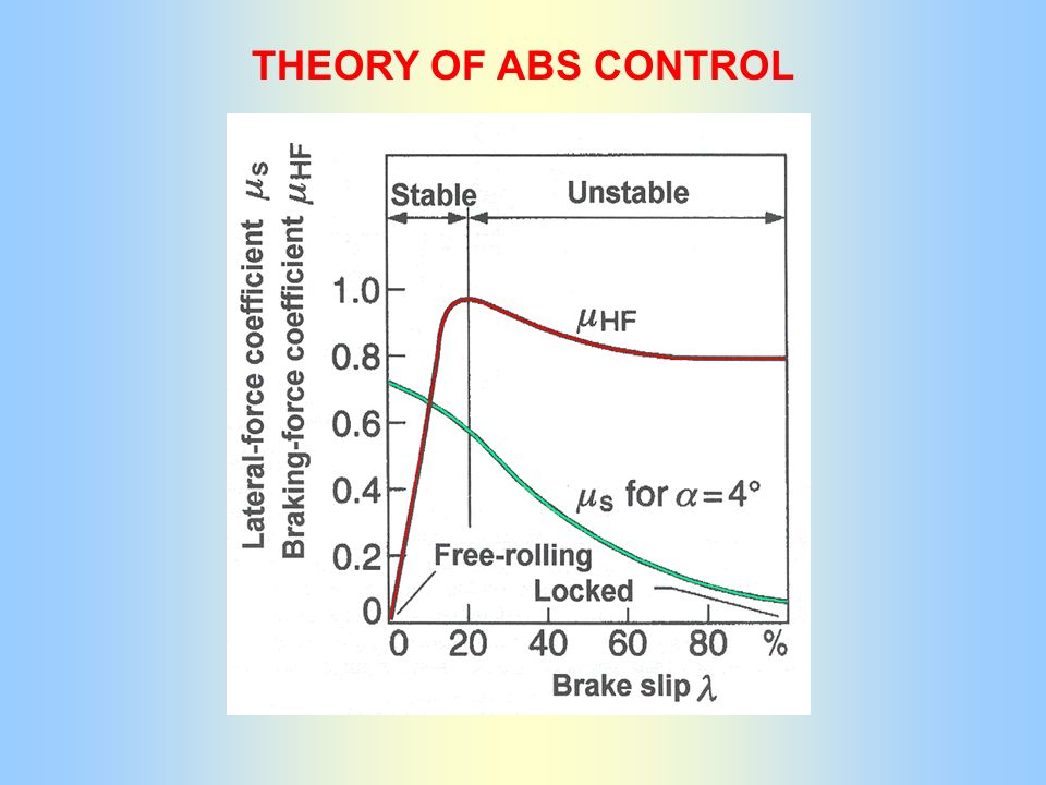 THEORY OF ABS CONTROL