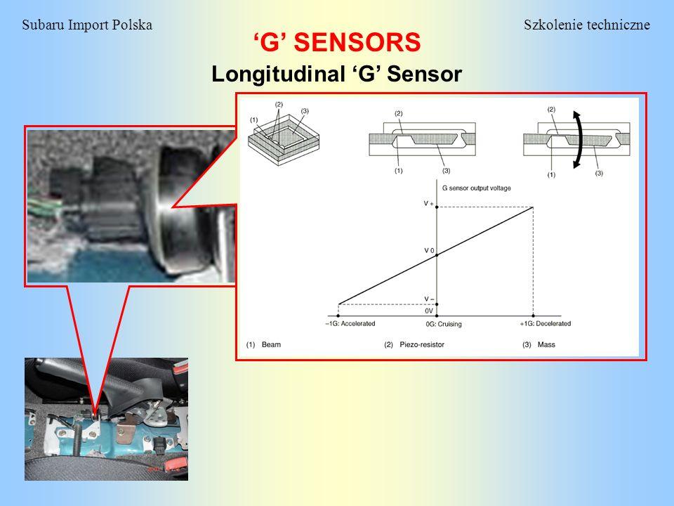 Szkolenie techniczneSubaru Import Polska G SENSORS G Sensor Select Monitor Display